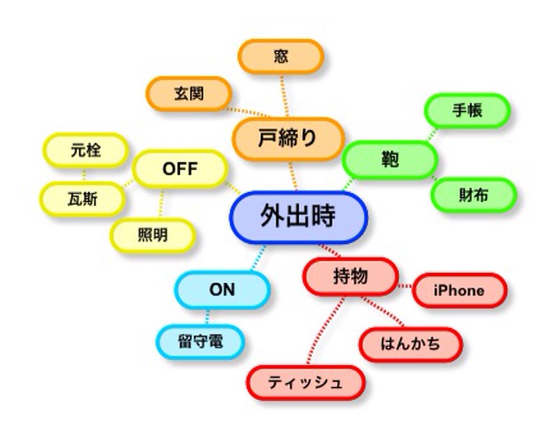 iPhoneでマップ